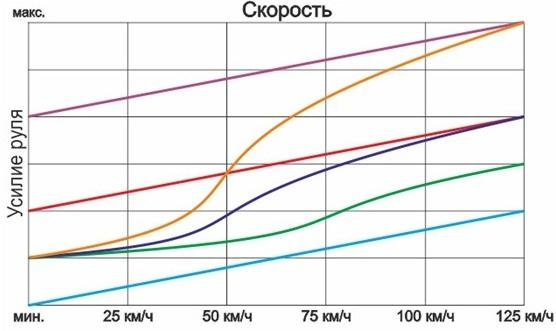 прошивка параметрии рулевой рейки