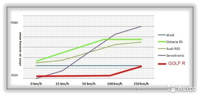 Изменение параметрии рейки